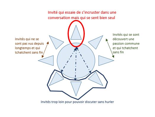 Comment faire son plan de table ?