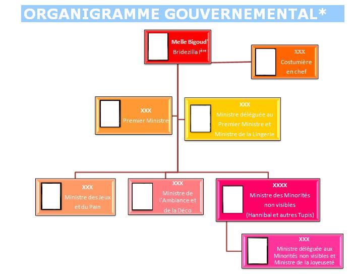 organigramme EVJF