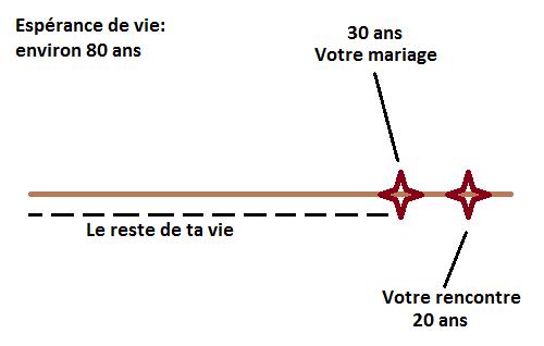 Métaphorecorde